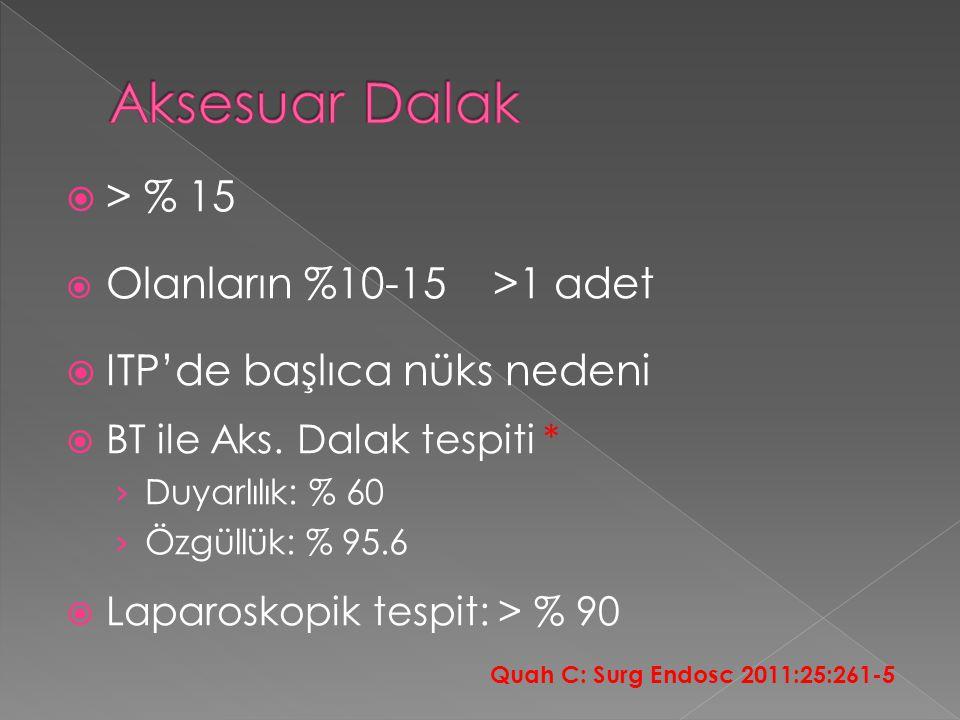 Aksesuar Dalak > % 15 ITP'de başlıca nüks nedeni