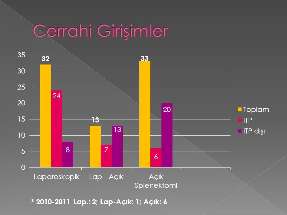 Cerrahi Girişimler * 2010-2011 Lap.: 2; Lap-Açık: 1; Açık: 6
