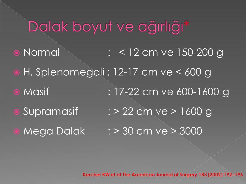 Dalak boyut ve ağırlığı*