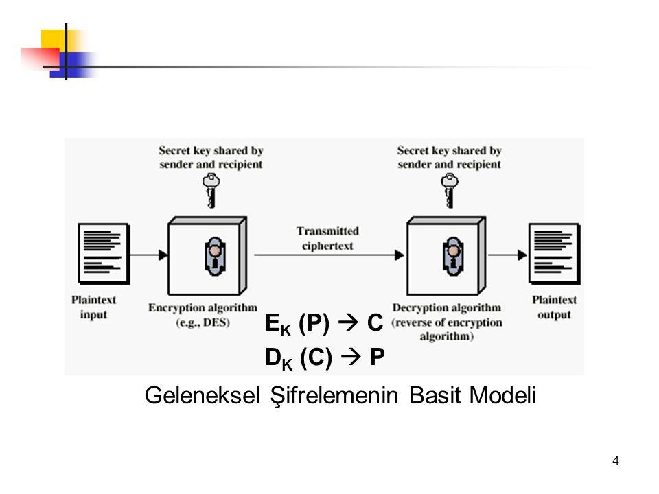 EK (P)  C DK (C)  P Geleneksel Şifrelemenin Basit Modeli