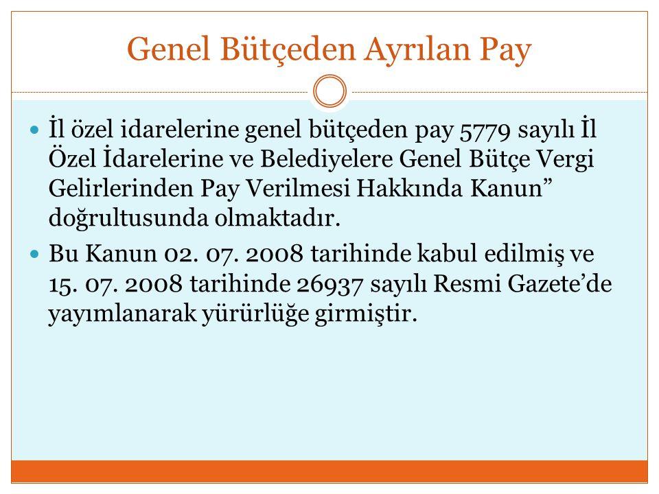 Genel Bütçeden Ayrılan Pay
