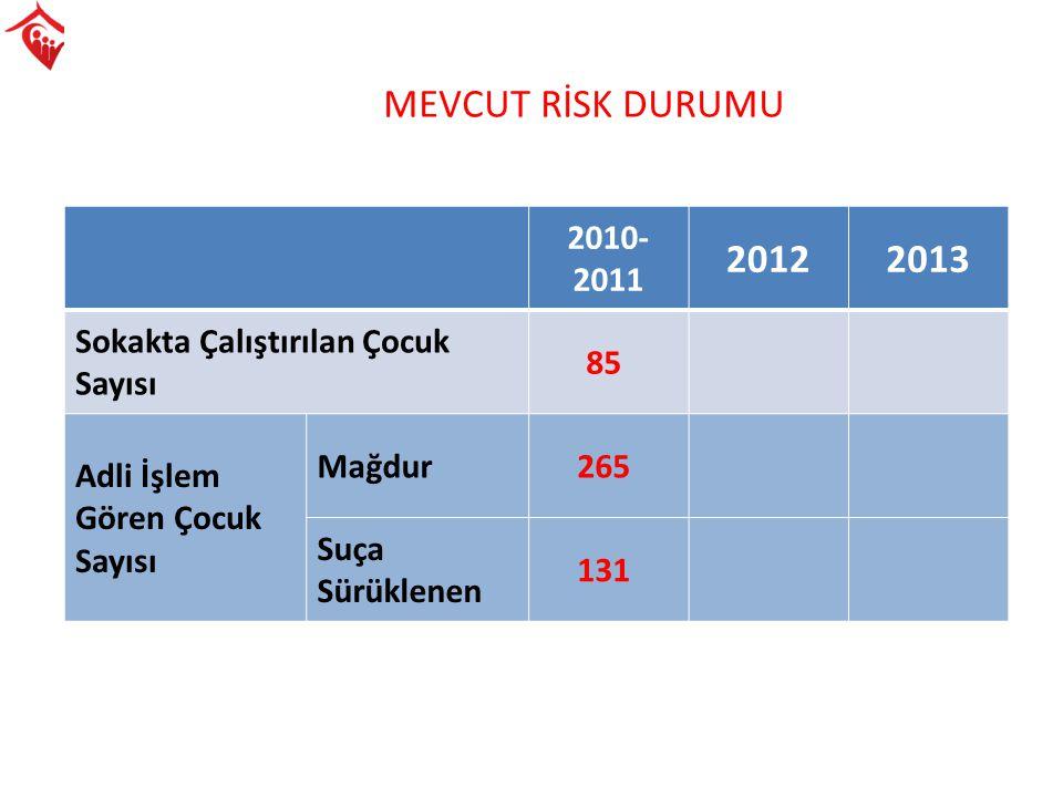 MEVCUT RİSK DURUMU 2010-2011. 2012. 2013. Sokakta Çalıştırılan Çocuk Sayısı. 85. Adli İşlem Gören Çocuk Sayısı.