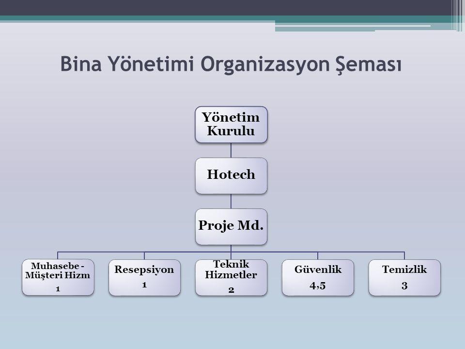 Bina Yönetimi Organizasyon Şeması