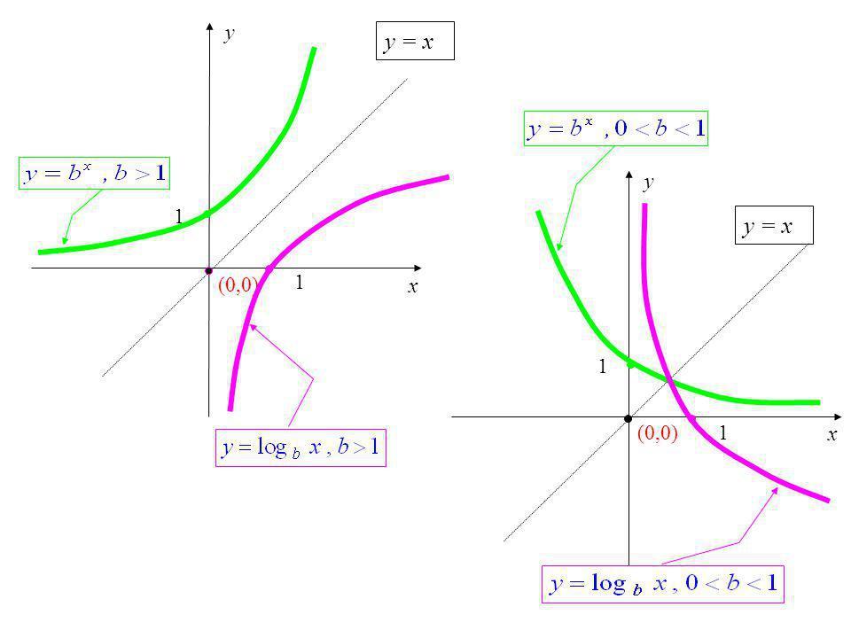 x y (0,0) y = x x y (0,0) 1 y = x 1 1 1