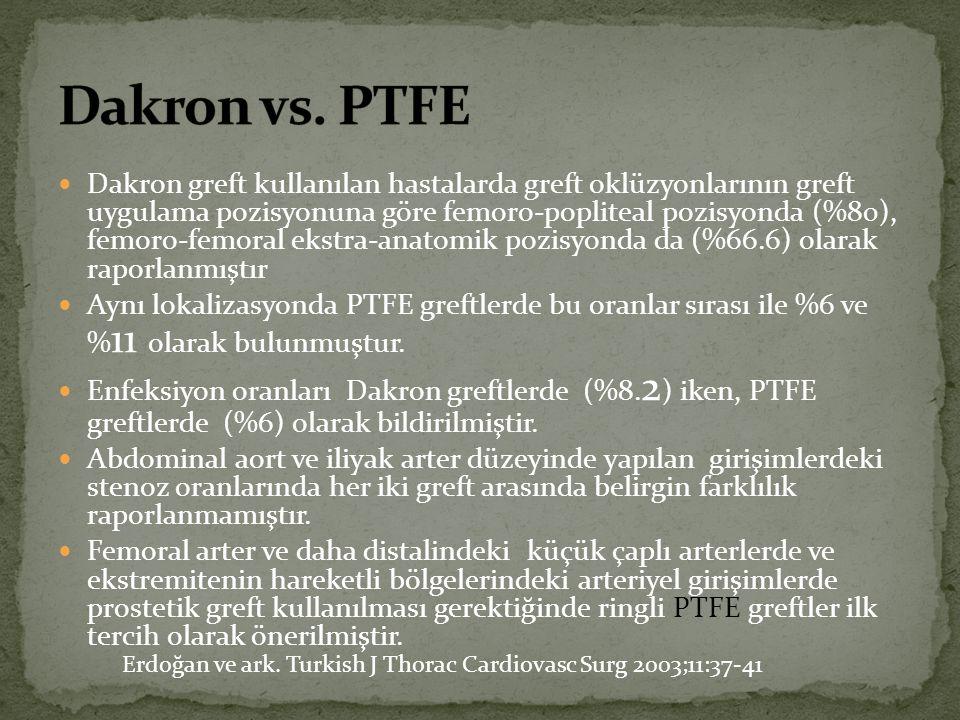 Dakron vs. PTFE