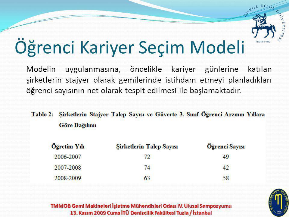 Öğrenci Kariyer Seçim Modeli