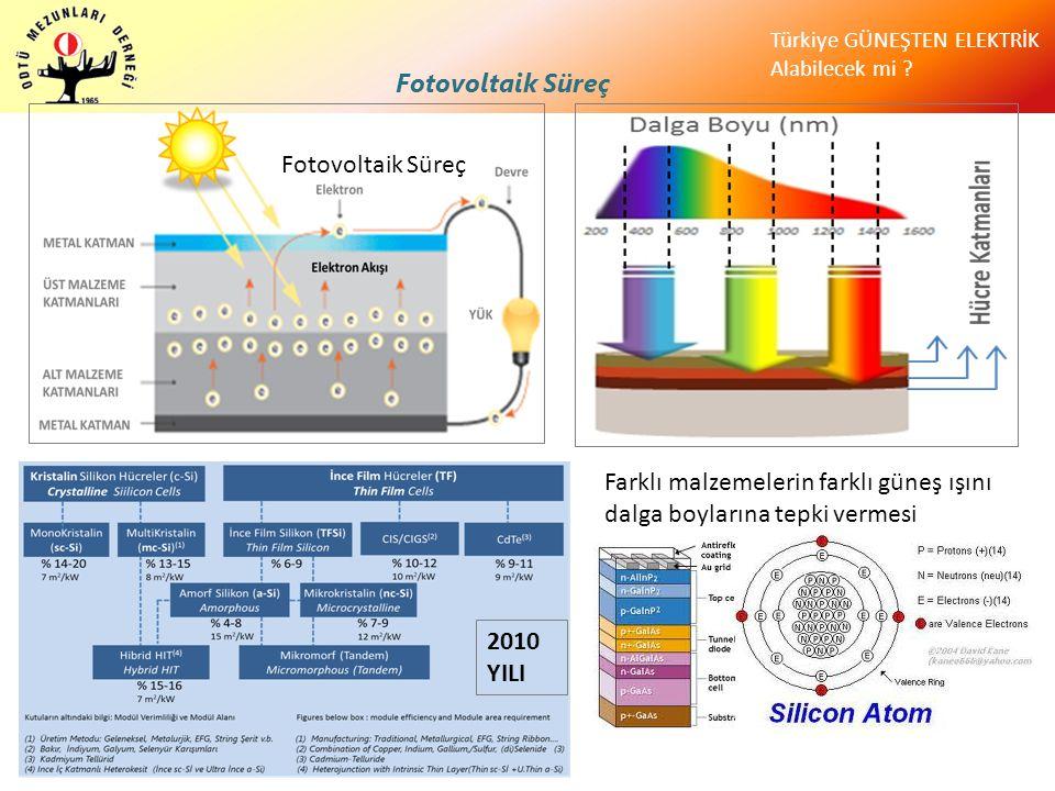 Fotovoltaik Süreç Fotovoltaik Süreç. Farklı malzemelerin farklı güneş ışını dalga boylarına tepki vermesi.