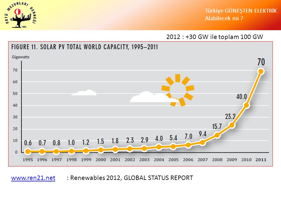 2012 : +30 GW ile toplam 100 GW www.ren21.net : Renewables 2012, GLOBAL STATUS REPORT
