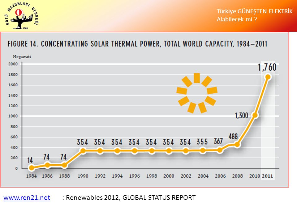 www.ren21.net : Renewables 2012, GLOBAL STATUS REPORT