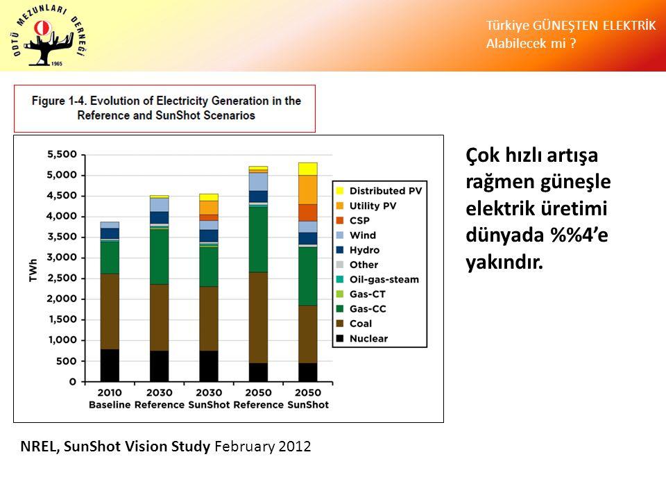 Çok hızlı artışa rağmen güneşle elektrik üretimi dünyada %%4'e yakındır.