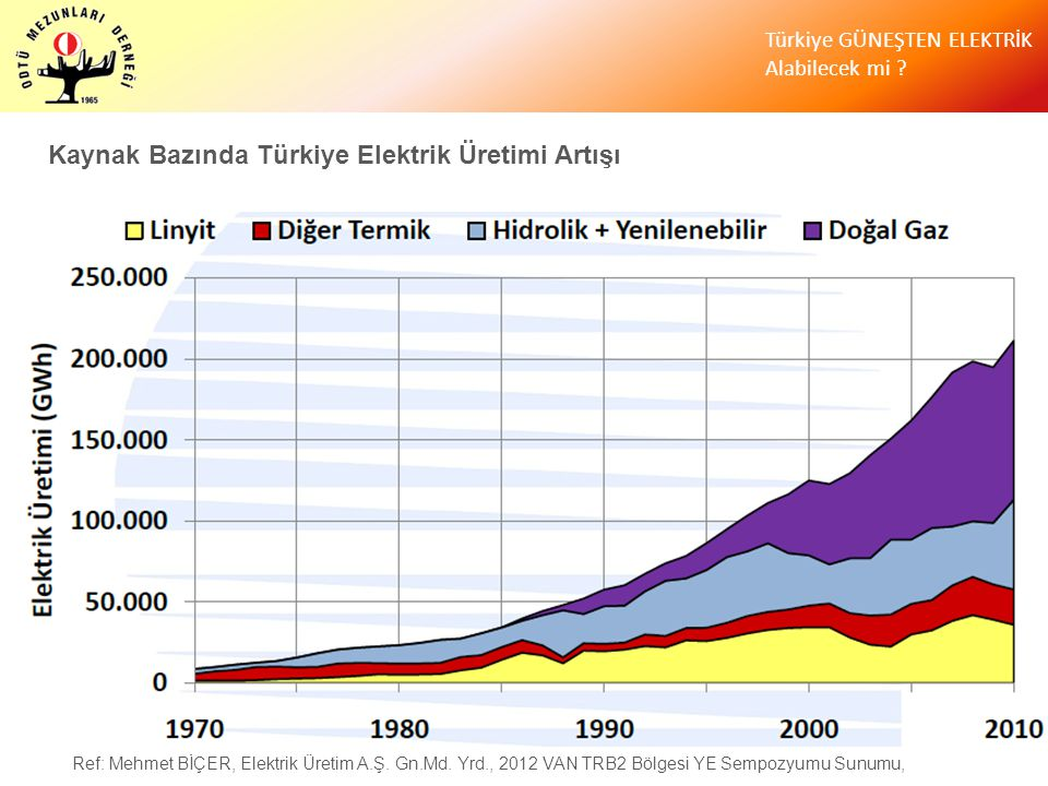 Kaynak Bazında Türkiye Elektrik Üretimi Artışı