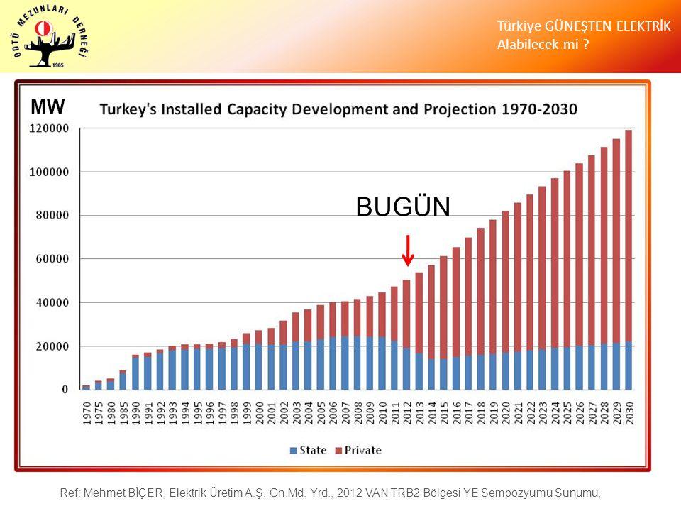 MW BUGÜN. Ref: Mehmet BİÇER, Elektrik Üretim A.Ş.