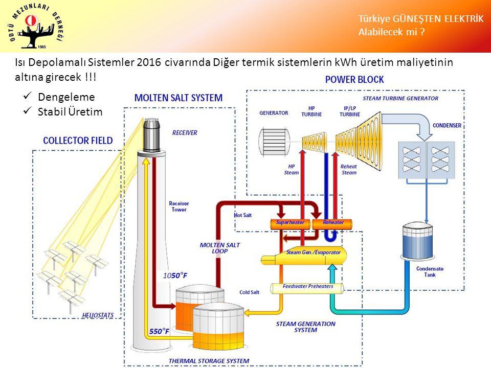 Isı Depolamalı Sistemler 2016 civarında Diğer termik sistemlerin kWh üretim maliyetinin altına girecek !!!
