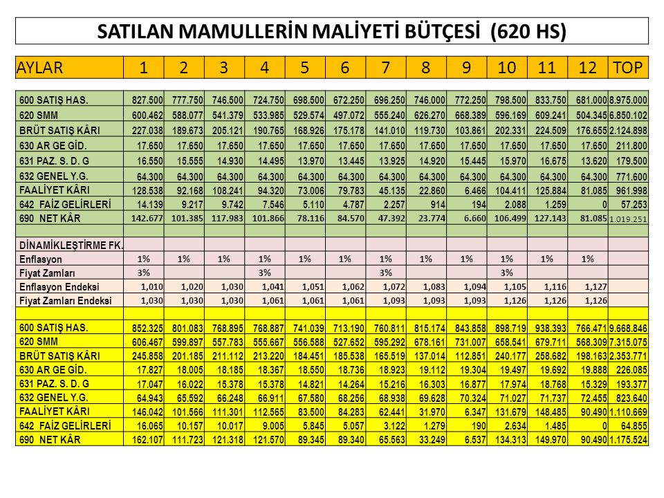 SATILAN MAMULLERİN MALİYETİ BÜTÇESİ (620 HS)