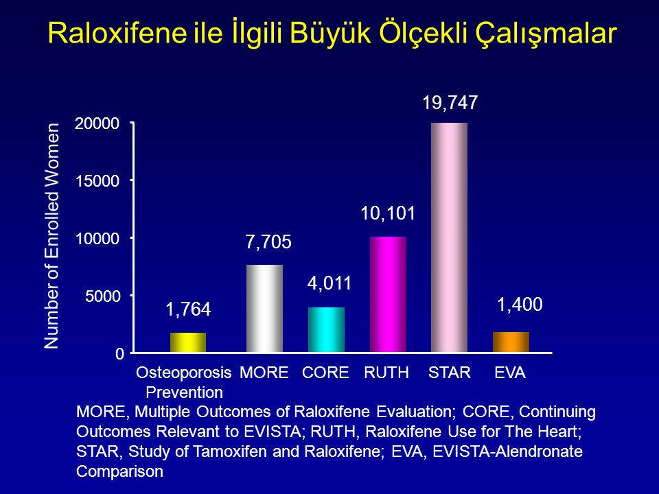 Raloxifene ile İlgili Büyük Ölçekli Çalışmalar