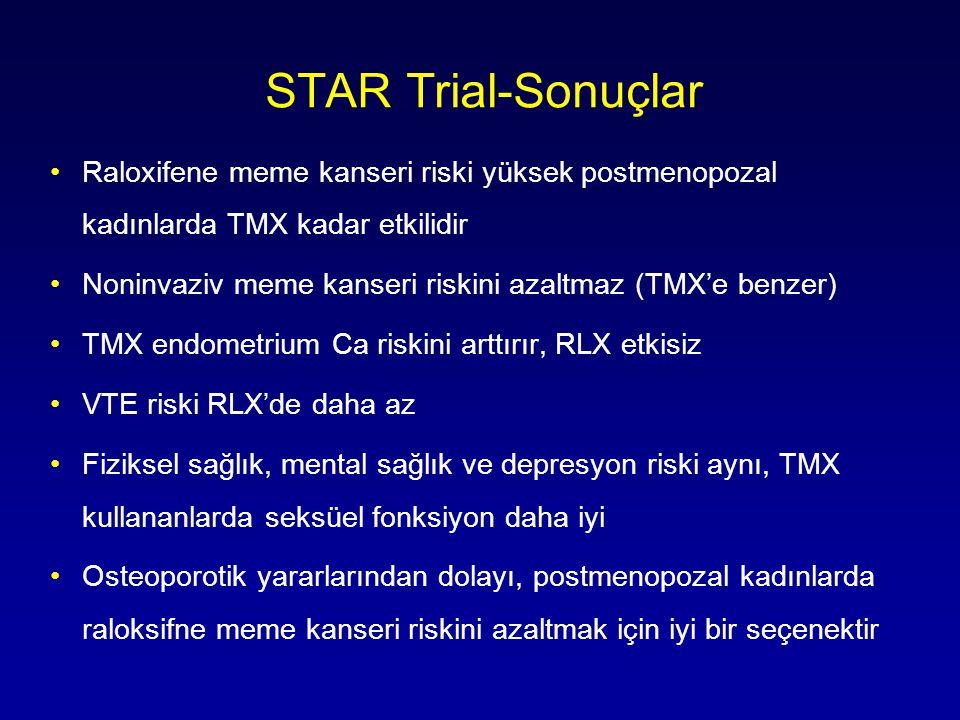 STAR Trial-Sonuçlar Raloxifene meme kanseri riski yüksek postmenopozal kadınlarda TMX kadar etkilidir.