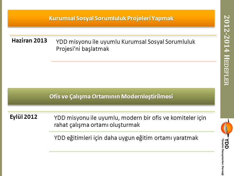 2012-2014 Hedefler Kurumsal Sosyal Sorumluluk Projeleri Yapmak