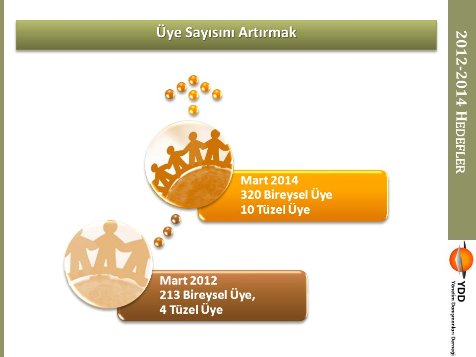 Üye Sayısını Artırmak 2012-2014 Hedefler
