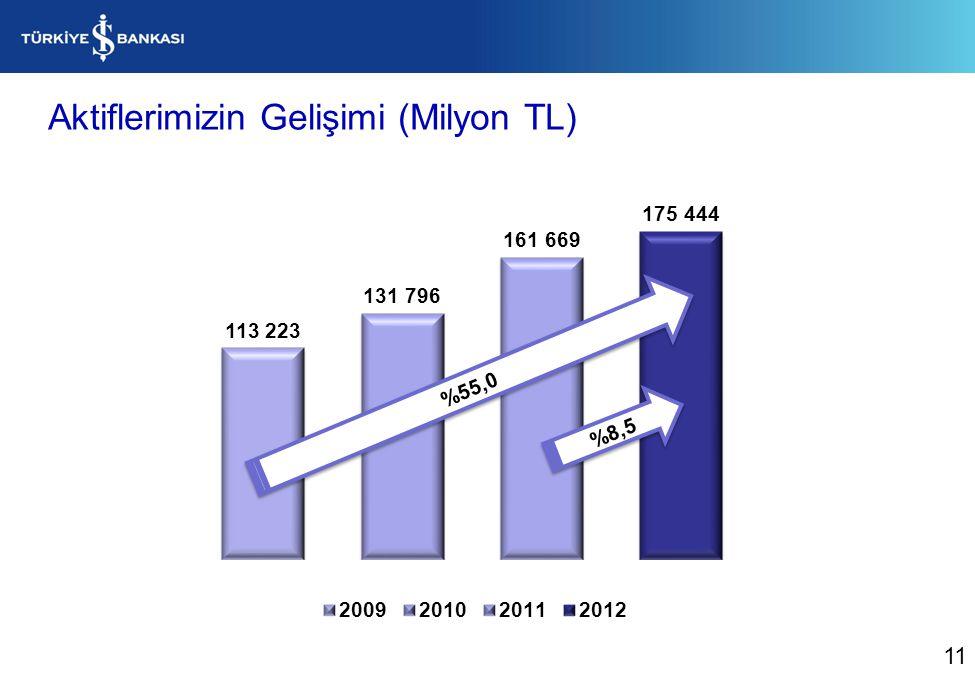 Aktiflerimizin Gelişimi (Milyon TL)