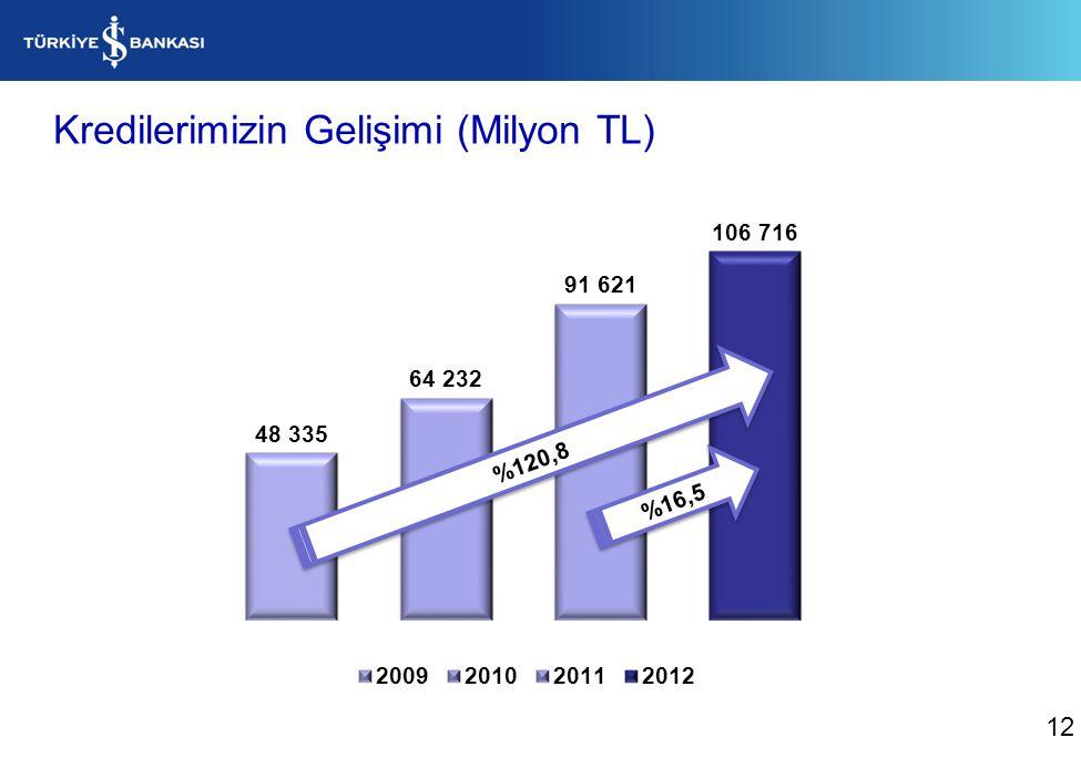 Kredilerimizin Gelişimi (Milyon TL)