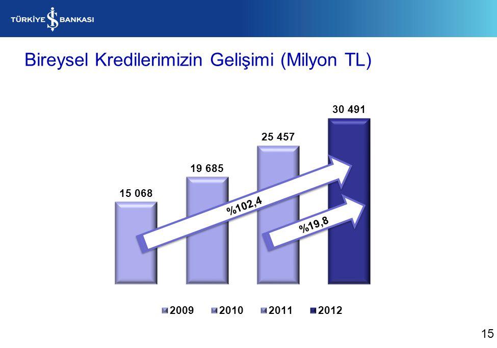 Bireysel Kredilerimizin Gelişimi (Milyon TL)