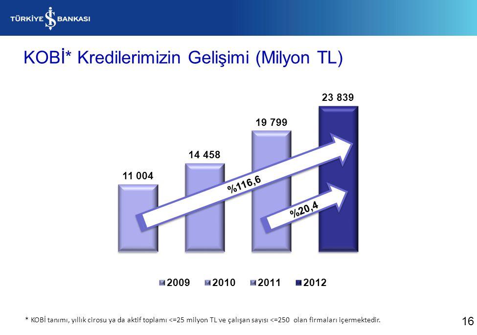KOBİ* Kredilerimizin Gelişimi (Milyon TL)