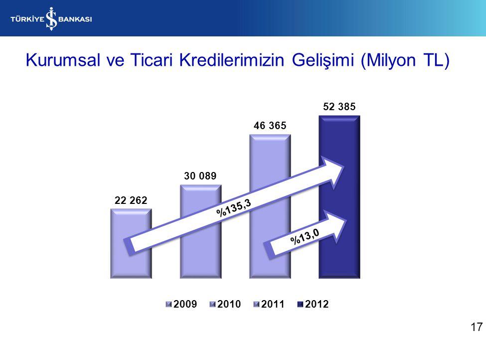 Kurumsal ve Ticari Kredilerimizin Gelişimi (Milyon TL)