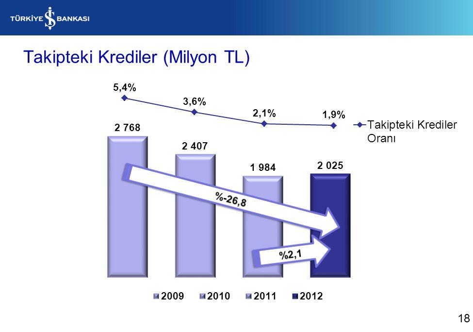 Takipteki Krediler (Milyon TL)