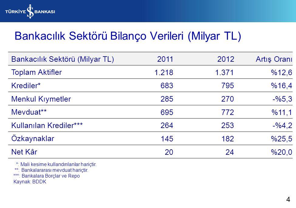 Bankacılık Sektörü Bilanço Verileri (Milyar TL)