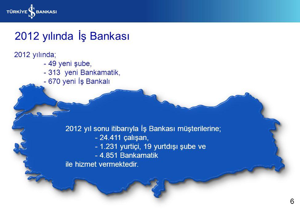 2012 yılında İş Bankası 2012 yılında; - 49 yeni şube,