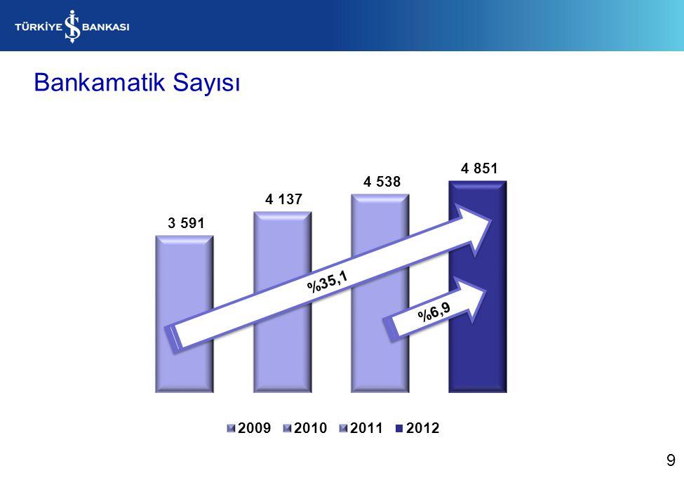 Bankamatik Sayısı %35,1 %6,9