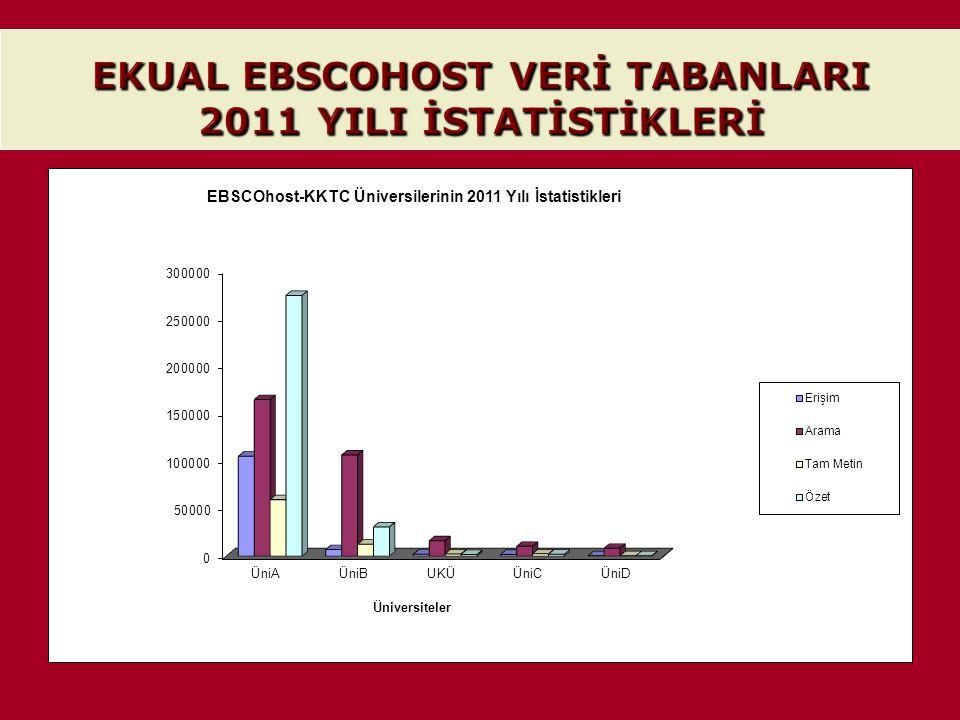 EKUAL EBSCOHOST VERİ TABANLARI 2011 YILI İSTATİSTİKLERİ