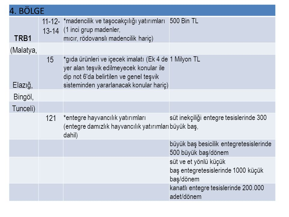 4. BÖLGE TRB1 11-12-13-14 (Malatya, Elazığ, 15 Bingöl, Tunceli) 121