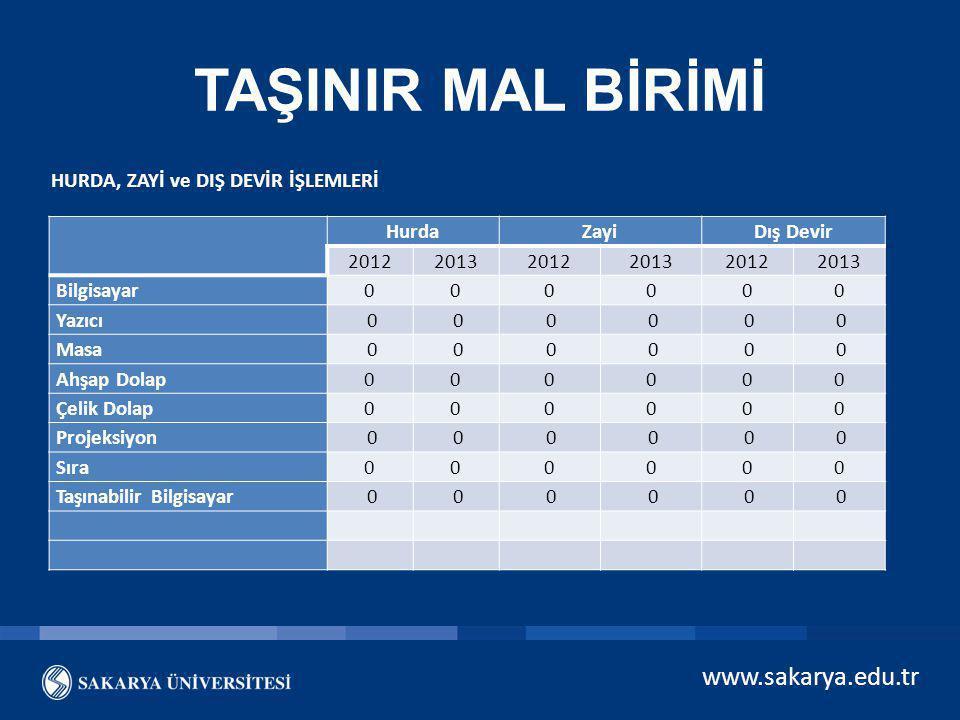 TAŞINIR MAL BİRİMİ www.sakarya.edu.tr