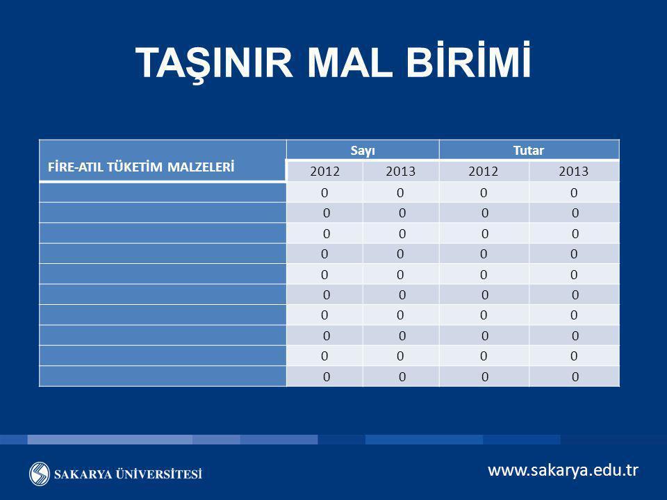 TAŞINIR MAL BİRİMİ www.sakarya.edu.tr FİRE-ATIL TÜKETİM MALZELERİ Sayı