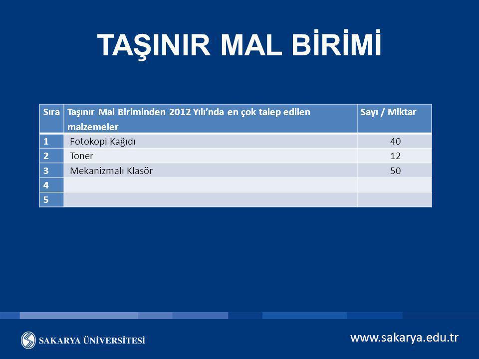 TAŞINIR MAL BİRİMİ www.sakarya.edu.tr Sıra