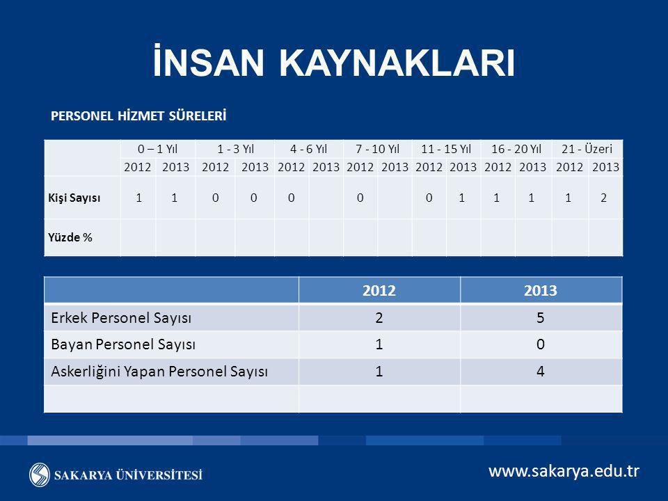 İNSAN KAYNAKLARI www.sakarya.edu.tr 2012 2013 Erkek Personel Sayısı 2
