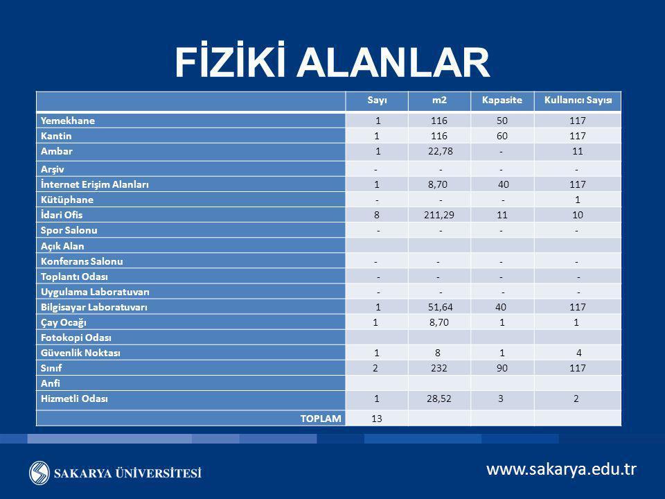 FİZİKİ ALANLAR www.sakarya.edu.tr Sayı m2 Kapasite Kullanıcı Sayısı