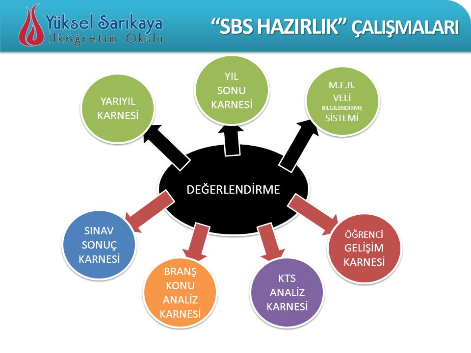 SBS HAZIRLIK ÇALIŞMALARI
