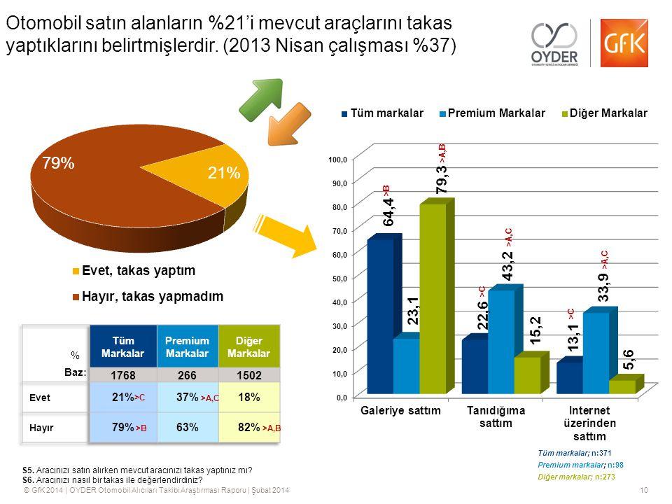 Otomobil satın alanların %21'i mevcut araçlarını takas yaptıklarını belirtmişlerdir. (2013 Nisan çalışması %37)