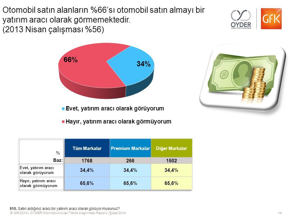 Otomobil satın alanların %66'sı otomobil satın almayı bir yatırım aracı olarak görmemektedir. (2013 Nisan çalışması %56)
