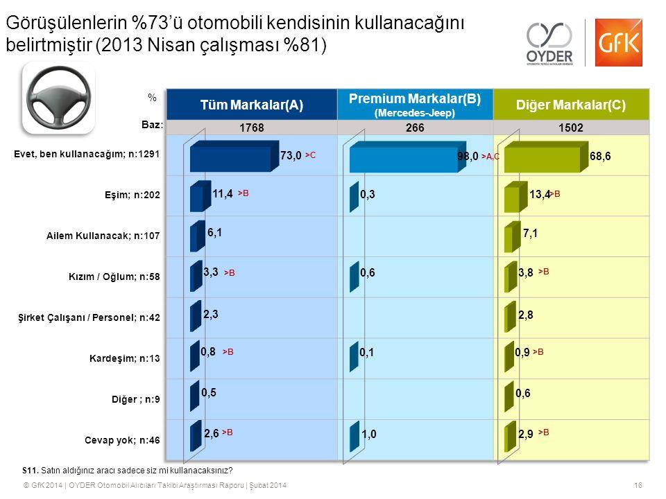 Görüşülenlerin %73'ü otomobili kendisinin kullanacağını belirtmiştir (2013 Nisan çalışması %81)