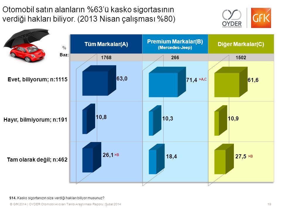 Otomobil satın alanların %63'ü kasko sigortasının verdiği hakları biliyor. (2013 Nisan çalışması %80)