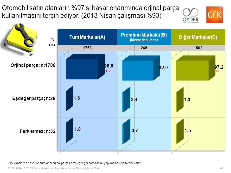Otomobil satın alanların %97'si hasar onarımında orjinal parça kullanılmasını tercih ediyor. (2013 Nisan çalışması %93)