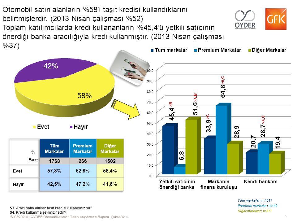 Otomobil satın alanların %58'i taşıt kredisi kullandıklarını belirtmişlerdir. (2013 Nisan çalışması %52) Toplam katılımcılarda kredi kullananların %45,4'ü yetkili satıcının önerdiği banka aracılığıyla kredi kullanmıştır. (2013 Nisan çalışması %37)