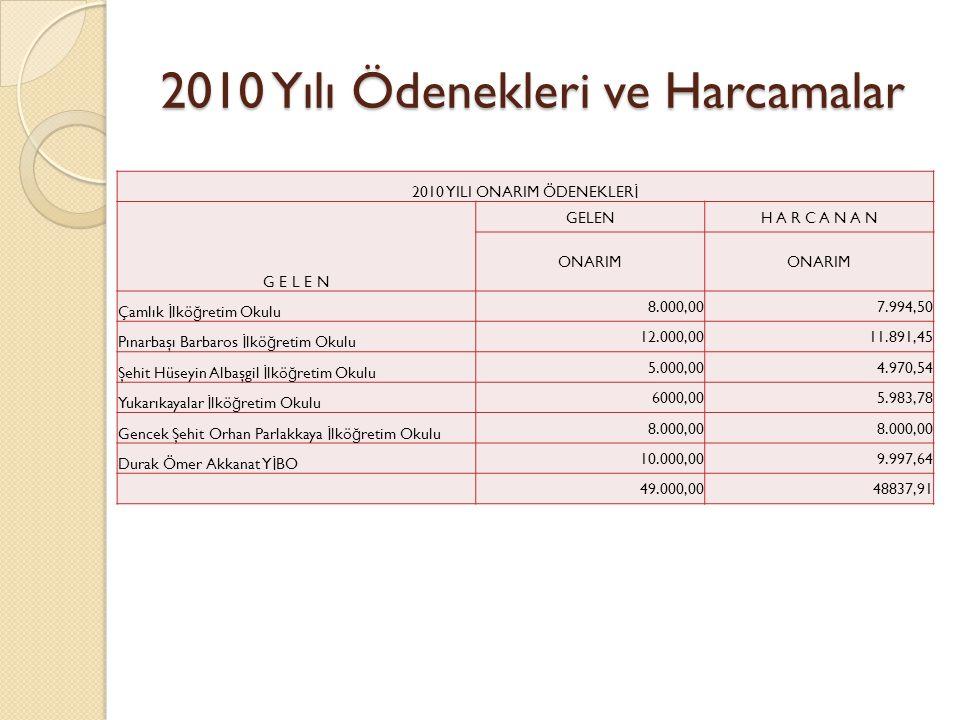 2010 Yılı Ödenekleri ve Harcamalar