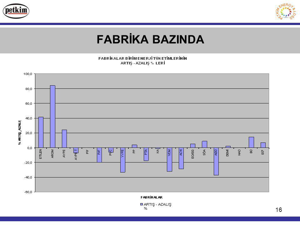 FABRİKA BAZINDA