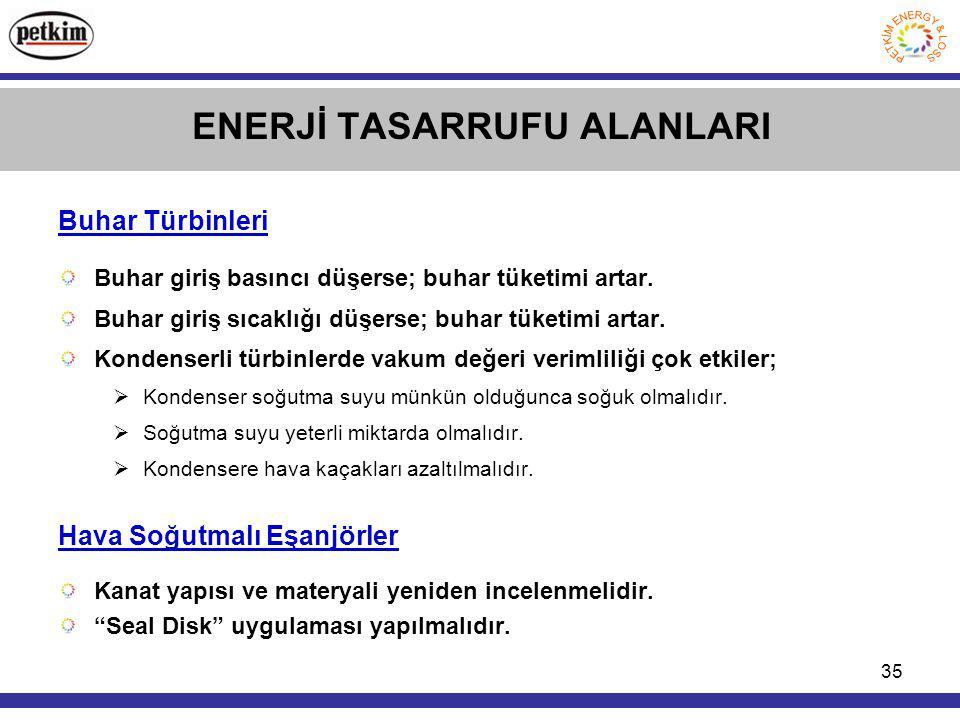 ENERJİ TASARRUFU ALANLARI