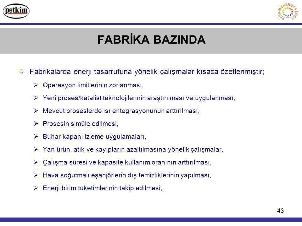 FABRİKA BAZINDA Fabrikalarda enerji tasarrufuna yönelik çalışmalar kısaca özetlenmiştir; Operasyon limitlerinin zorlanması,
