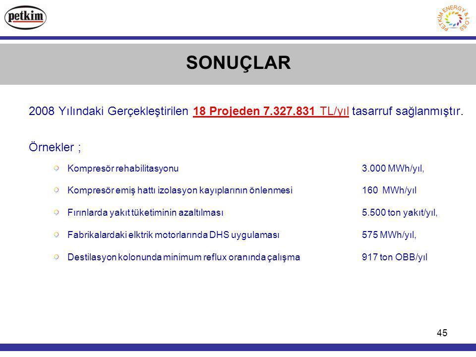 SONUÇLAR 2008 Yılındaki Gerçekleştirilen 18 Projeden 7.327.831 TL/yıl tasarruf sağlanmıştır. Örnekler ;